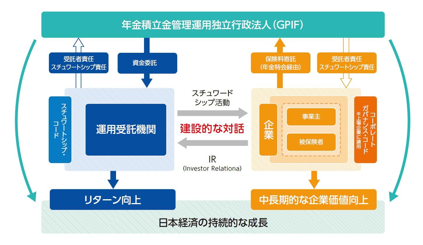 GPIFが果たすべき役割 ~Win-Winの望ましい連鎖~